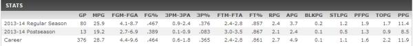 Darren Collison Stats